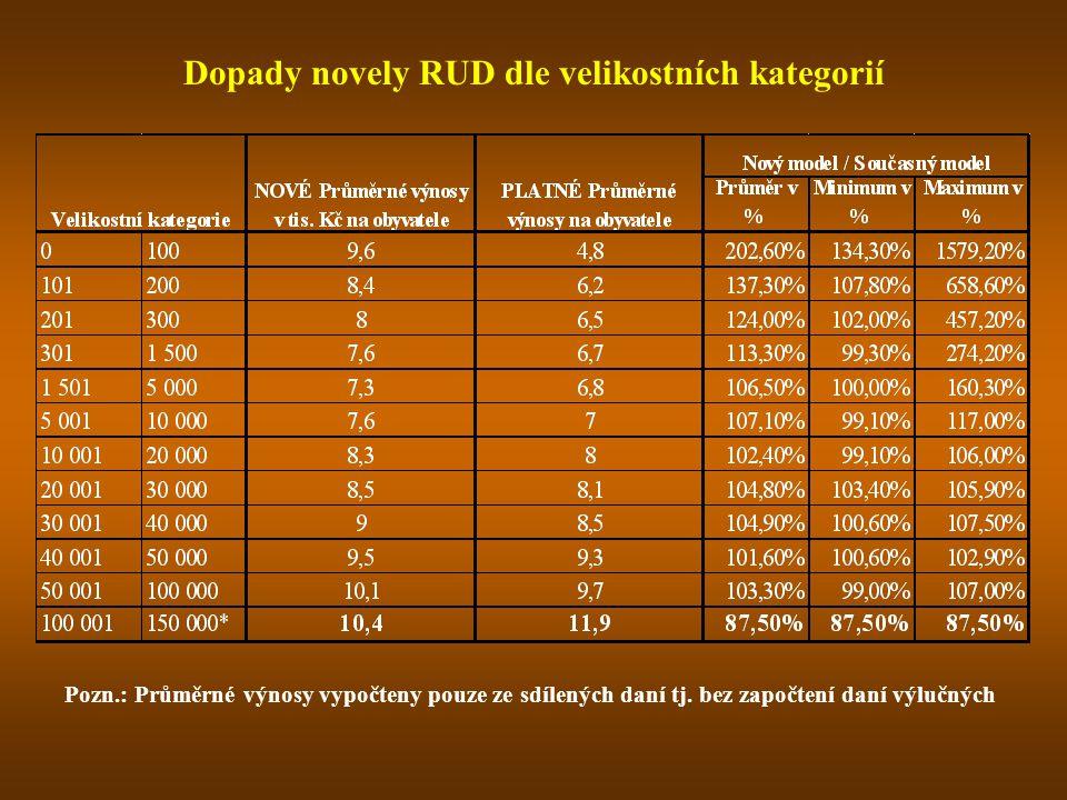 Dopady novely RUD dle velikostních kategorií Pozn.: Průměrné výnosy vypočteny pouze ze sdílených daní tj. bez započtení daní výlučných