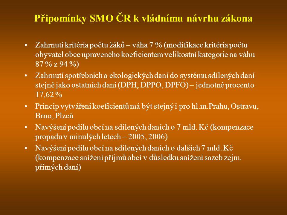 Připomínky SMO ČR k vládnímu návrhu zákona Zahrnutí kritéria počtu žáků – váha 7 % (modifikace kritéria počtu obyvatel obce upraveného koeficientem ve