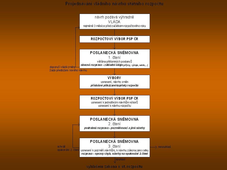Rozpočty územních samosprávných celků Decentralizovaný peněžní fond Účetní bilance Finanční plán Důležitý dokument Ekonomický nástroj obecní příp.