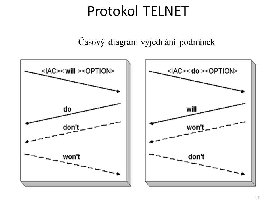14 Protokol TELNET Časový diagram vyjednání podmínek