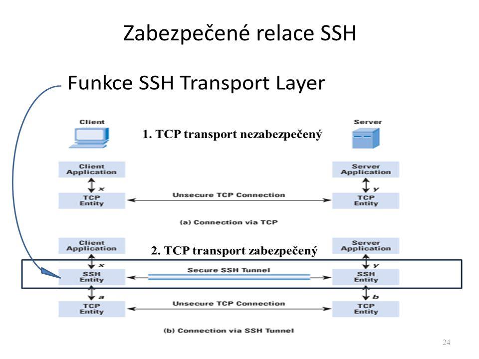 24 Zabezpečené relace SSH