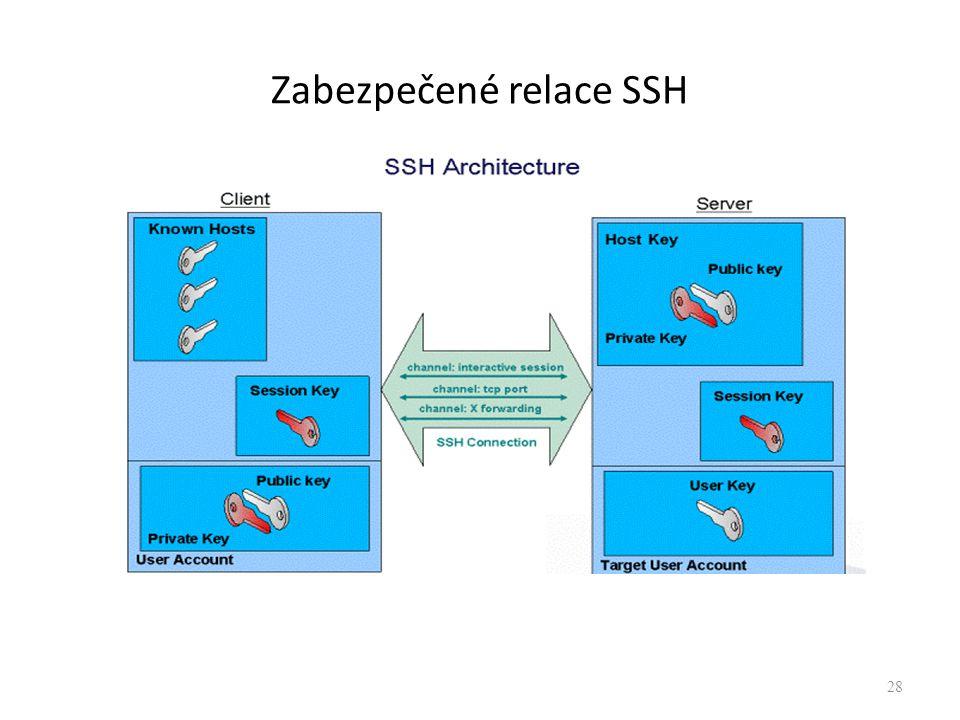 Zabezpečené relace SSH 28