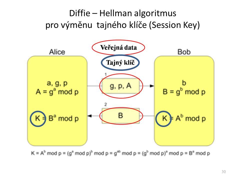 Diffie – Hellman algoritmus pro výměnu tajného klíče (Session Key) 30