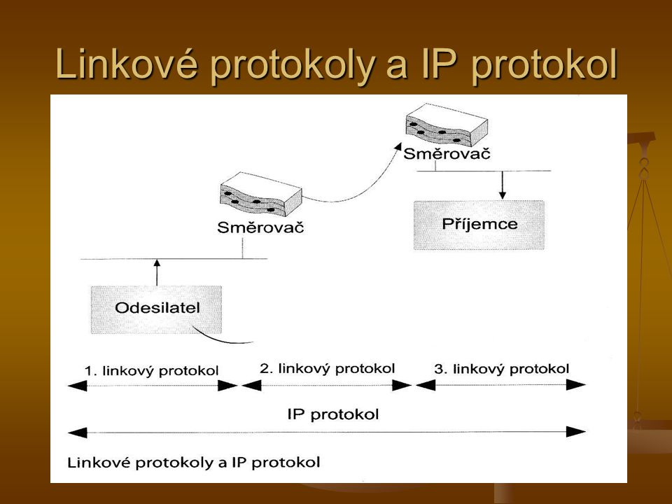 Linkové protokoly a IP protokol