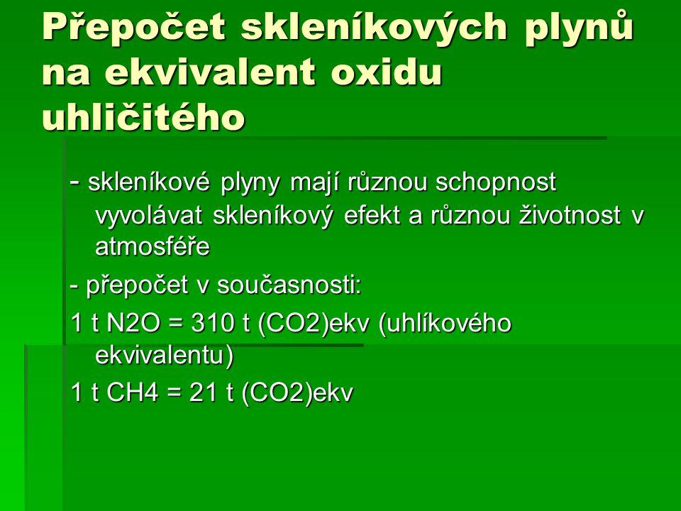Přepočet skleníkových plynů na ekvivalent oxidu uhličitého - skleníkové plyny mají různou schopnost vyvolávat skleníkový efekt a různou životnost v atmosféře - přepočet v současnosti: 1 t N2O = 310 t (CO2)ekv (uhlíkového ekvivalentu) 1 t CH4 = 21 t (CO2)ekv