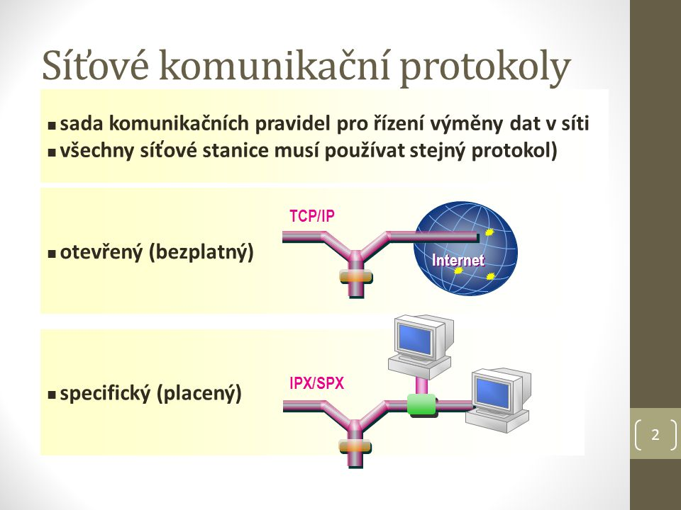 2 Síťové komunikační protokoly otevřený (bezplatný) Internet TCP/IP specifický (placený) IPX/SPX sada komunikačních pravidel pro řízení výměny dat v síti všechny síťové stanice musí používat stejný protokol)