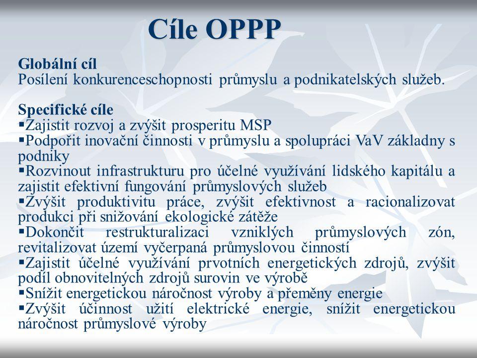 Cíle OPPP Globální cíl Posílení konkurenceschopnosti průmyslu a podnikatelských služeb. Specifické cíle  Zajistit rozvoj a zvýšit prosperitu MSP  Po