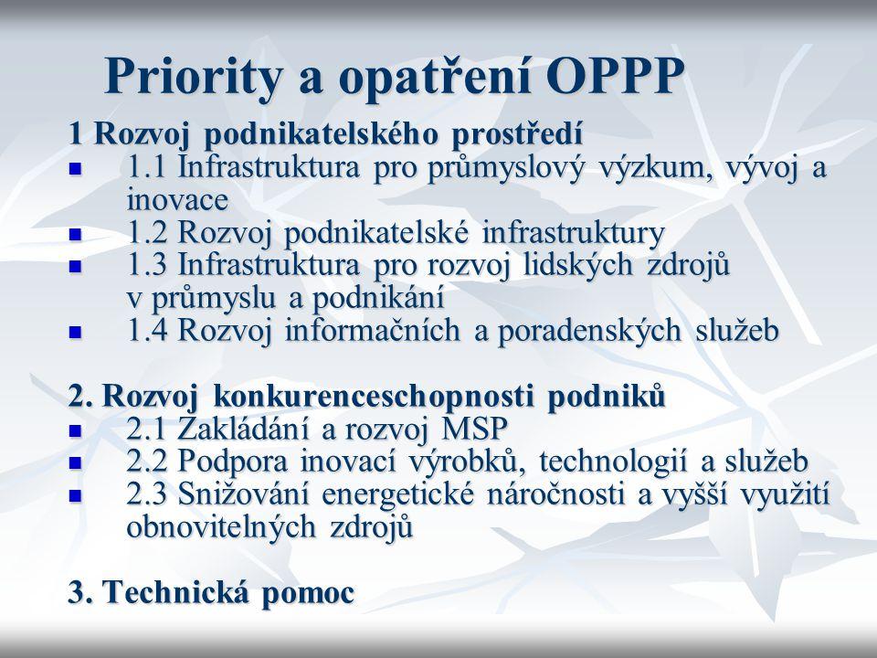 Priority a opatření OPPP 1 Rozvoj podnikatelského prostředí 1.1 Infrastruktura pro průmyslový výzkum, vývoj a inovace 1.1 Infrastruktura pro průmyslov
