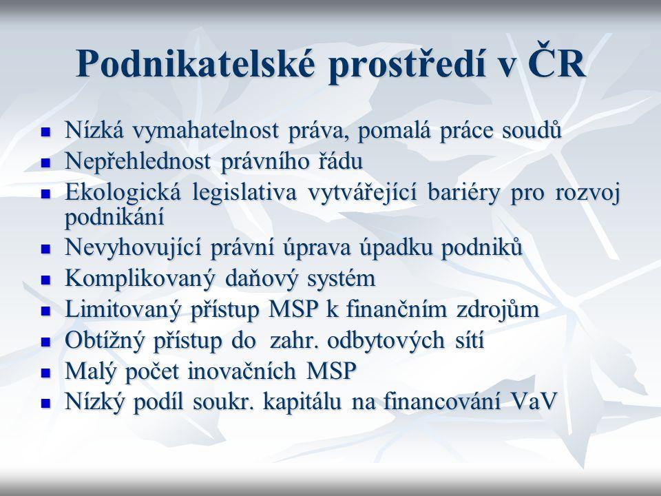 Podnikatelské prostředí v ČR Nízká vymahatelnost práva, pomalá práce soudů Nízká vymahatelnost práva, pomalá práce soudů Nepřehlednost právního řádu N