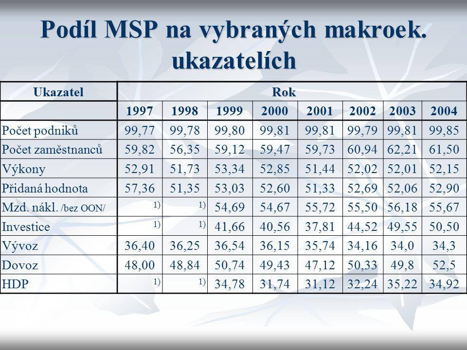 Podíl MSP na vybraných makroek. ukazatelích UkazatelRok 19971998199920002001200220032004 Počet podniků99,7799,7899,8099,81 99,7999,8199,85 Počet zaměs