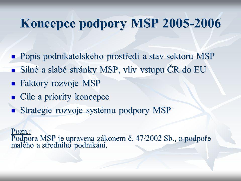 Koncepce podpory MSP 2005-2006 Popis podnikatelského prostředí a stav sektoru MSP Popis podnikatelského prostředí a stav sektoru MSP Silné a slabé str