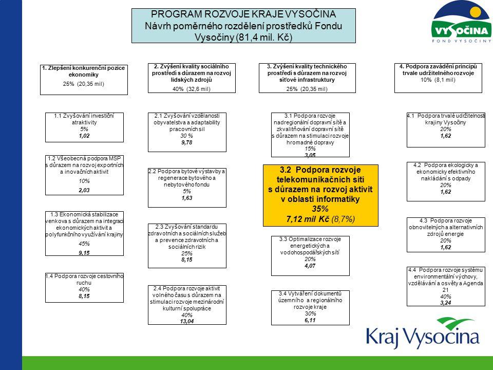 PROGRAM ROZVOJE KRAJE VYSOČINA Návrh poměrného rozdělení prostředků Fondu Vysočiny (81,4 mil.