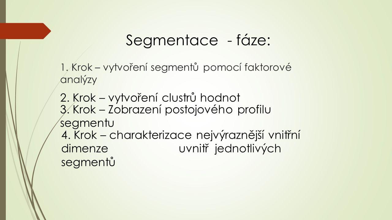 UKÁZKA VÝSTUPU – SEGMENTAČNÍ MAPA Sinus-Milieus ® in the Czech Republic Social Status and Basic Values