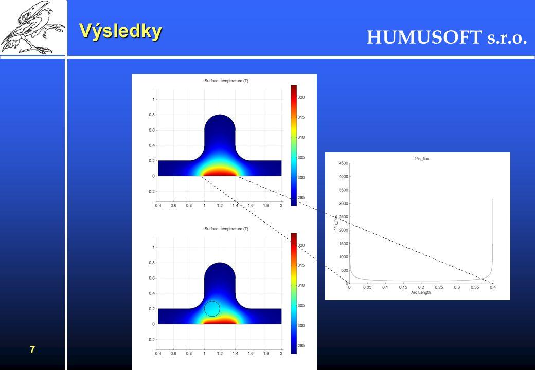 HUMUSOFT s.r.o. 6 Definice úlohy Krok 1 symetrie Krok 2