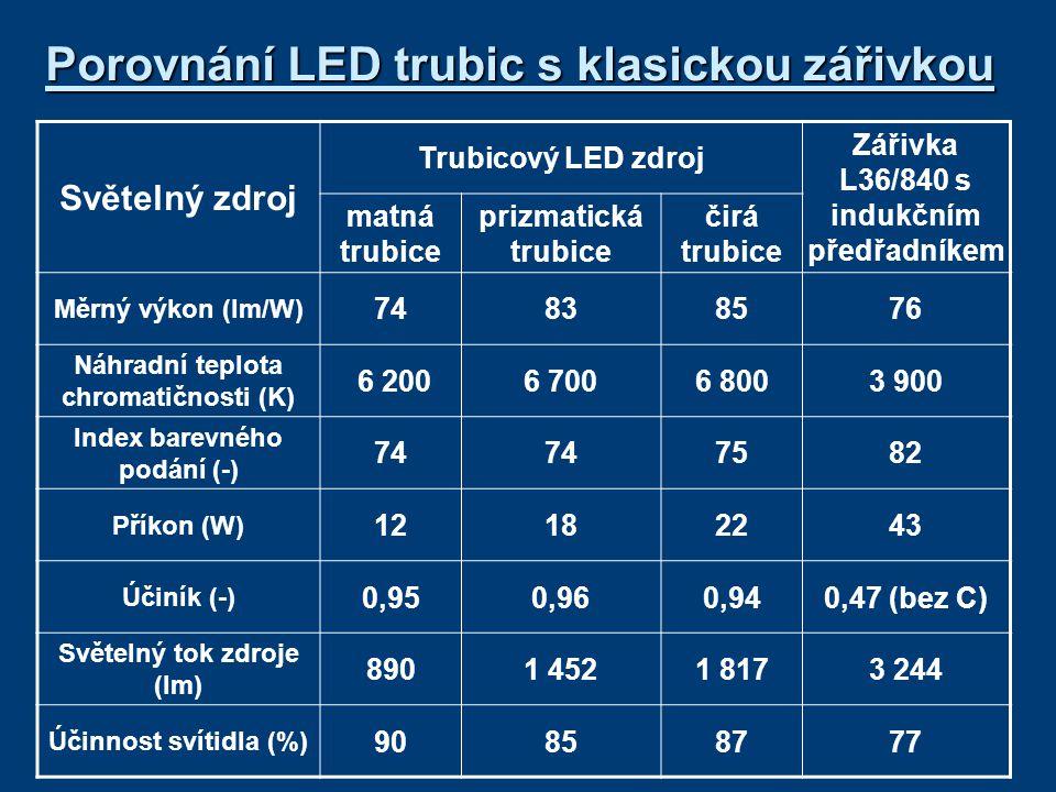 Porovnání LED trubic s klasickou zářivkou Světelný zdroj Trubicový LED zdroj Zářivka L36/840 s indukčním předřadníkem matná trubice prizmatická trubice čirá trubice Měrný výkon (lm/W) 74838576 Náhradní teplota chromatičnosti (K) 6 2006 7006 8003 900 Index barevného podání (-) 74 7582 Příkon (W) 12182243 Účiník (-) 0,950,960,940,47 (bez C) Světelný tok zdroje (lm) 8901 4521 8173 244 Účinnost svítidla (%) 90858777
