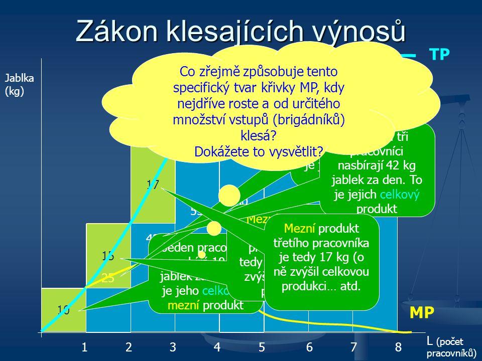 10 Zákon klesajících výnosů 25 42 55 60 63 65 15 3 5 13 17 2 L (počet pracovníků) 1 2 3 4 5 6 7 8 Jablka (kg) Jeden pracovník nasbírá 10 kg jablek za