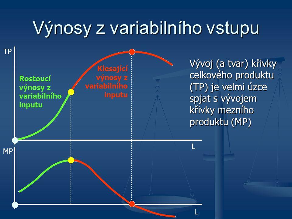 TP L MP L Výnosy z variabilního vstupu Rostoucí výnosy z variabilního inputu Klesající výnosy z variabilního inputu Vývoj (a tvar) křivky celkového pr
