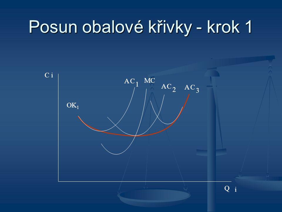 Posun obalové křivky - krok 1 A 2 1 i A C OK 1 C i MC C Q A C 3