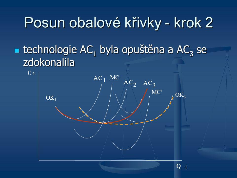 Posun obalové křivky - krok 2 technologie AC 1 byla opuštěna a AC 3 se zdokonalila technologie AC 1 byla opuštěna a AC 3 se zdokonalila C i MC MC' AC