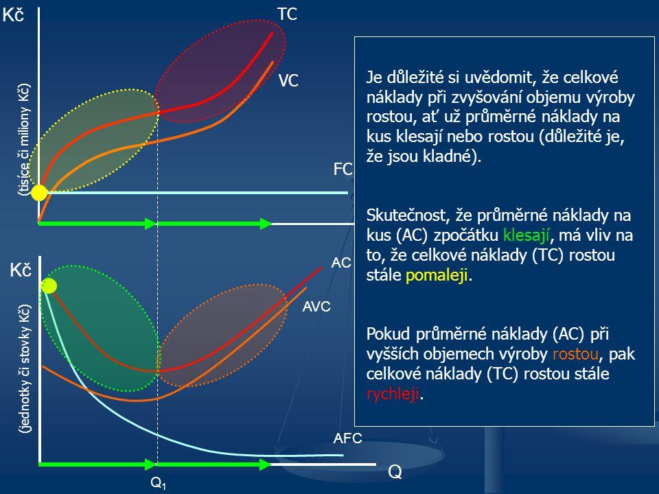 Vývoj nákladů z pohledu jednotkových veličin Vývoj nákladů z pohledu celkových veličin Kč Q FC TC AFC AC AVC Q1Q1 VC Kč Q Je důležité si uvědomit, že