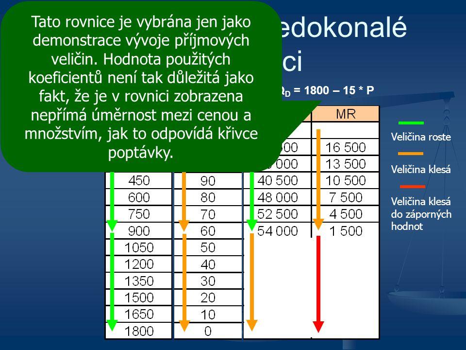 TR, AR a MR v nedokonalé konkurenci Nechť poptávka je dána rovnicí: Q D = 1800 – 15 * P Veličina roste Veličina klesá Veličina klesá do záporných hodn