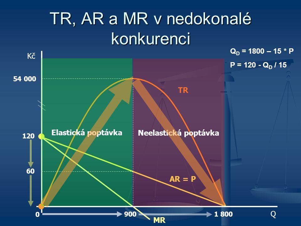 TR, AR a MR v nedokonalé konkurenci 900 1 800 120 60 54 000 AR = P TR MR 0 Kč Q Elastická poptávka Neelastická poptávka Q D = 1800 – 15 * P P = 120 -