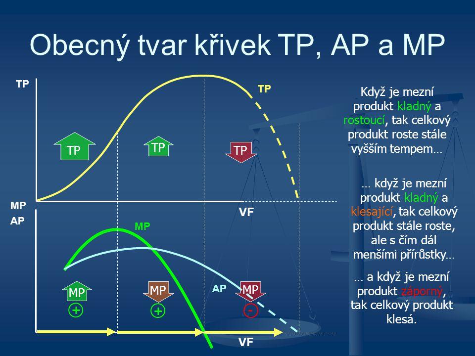 Obecný tvar křivek TP, AP a MP MP AP TP VF MP AP TP VF MP TP + MP TP + MP - Když je mezní produkt kladný a rostoucí, tak celkový produkt roste stále v