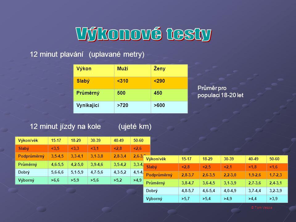 © Tom Vespa 12 minut plavání(uplavané metry) 12 minut jízdy na kole(ujeté km) VýkonMužiŽeny Slabý<310<290 Průměrný500450 Vynikající>720>600 Průměr pro populaci 18-20 let Výkon/věk15-1718-2930-3940-4950-60 Slabý<3,5<3,3<3,1<2,8<2,6 Podprůměrný3,5-4,53,3-4,13,1-3,82,8-3,42,6-3,2 Průměrný4,6-5,54,2-5,03,9-4,63,5-4,23,3-4,0 Dobrý5,6-6,65,1-5,94,7-5,64,3-5,24,1-4,9 Výborný>6,6>5,9>5,6>5,2>4,9 Výkon/věk15-1718-2930-3940-4950-60 Slabý<2,8<2,5<2,1<1,8<1,6 Podprůměrný2,8-3,72,6-3,52,2-3,01,9-2,61,7-2,3 Průměrný3,8-4,73,6-4,53,1-3,92,7-3,62,4-3,1 Dobrý4,8-5,74,6-5,44,0-4,93,7-4,43,2-3,9 Výborný>5,7>5,4>4,9>4,4>3,9