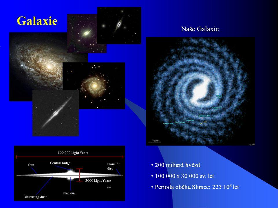 Galaxie Naše Galaxie 200 miliard hvězd 100 000 x 30 000 sv. let Perioda oběhu Slunce: 225·10 6 let