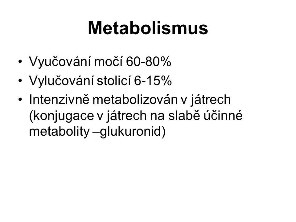 Metabolismus Vyučování močí 60-80% Vylučování stolicí 6-15% Intenzivně metabolizován v játrech (konjugace v játrech na slabě účinné metabolity –glukur
