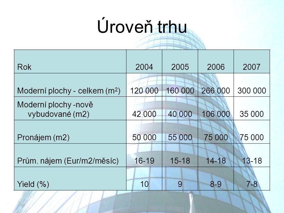 Úroveň trhu Rok2004200520062007 Moderní plochy - celkem (m 2 )120 000160 000266 000300 000 Moderní plochy -nově vybudované (m2)42 00040 000106 00035 000 Pronájem (m2)50 00055 00075 000 Prům.