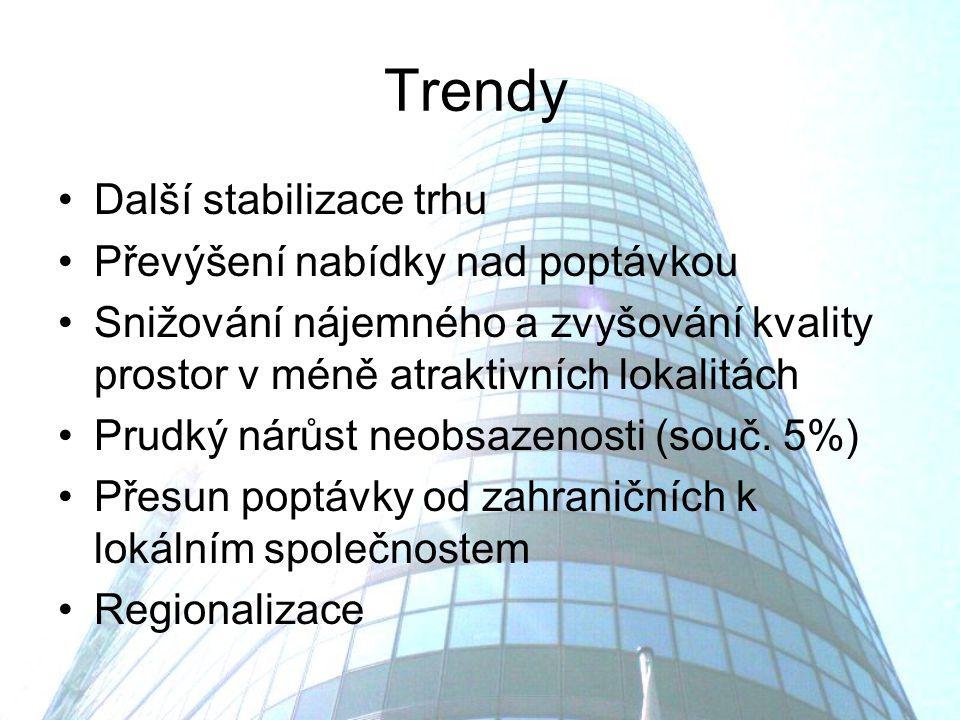 Trendy Další stabilizace trhu Převýšení nabídky nad poptávkou Snižování nájemného a zvyšování kvality prostor v méně atraktivních lokalitách Prudký nárůst neobsazenosti (souč.