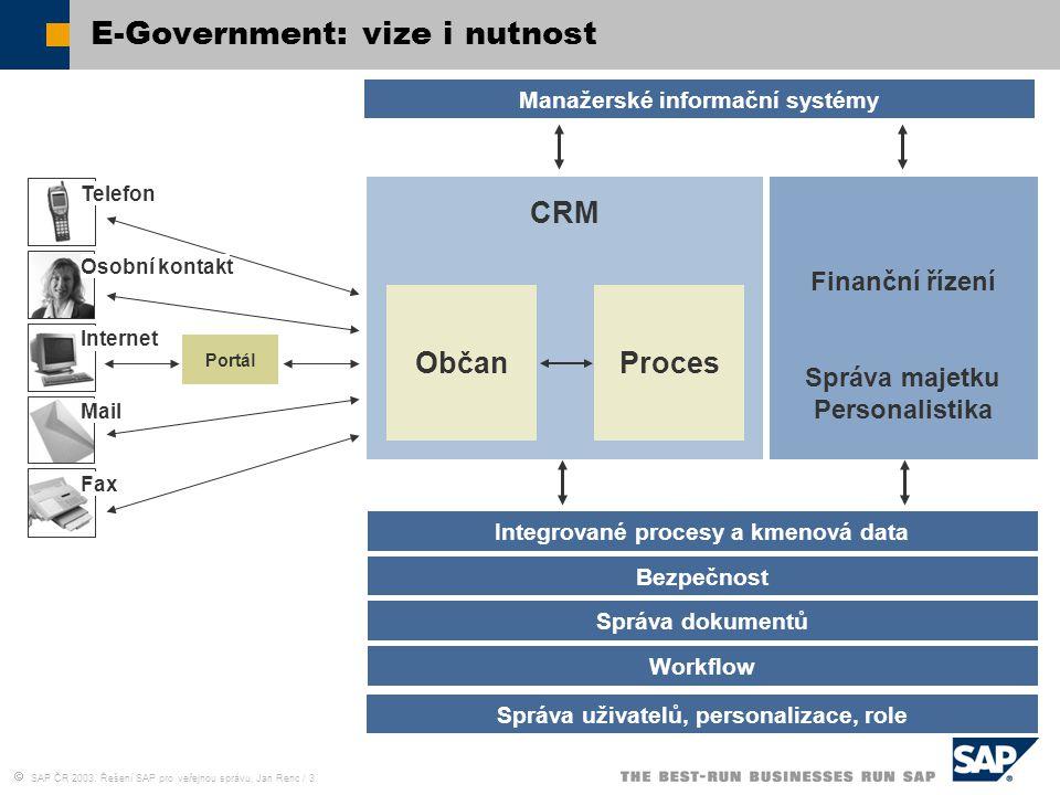 SAP ČR 2003, Řešení SAP pro veřejnou správu, Jan Renc / 3 E-Government: vize i nutnost Finanční řízení Správa majetku Personalistika CRM Občan Bezpe
