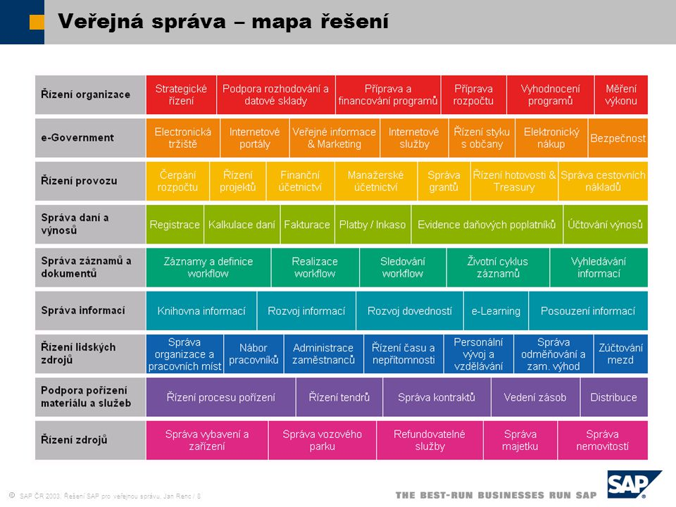  SAP ČR 2003, Řešení SAP pro veřejnou správu, Jan Renc / 9 SAP – silný partner SAP AG tržby 7,4 miliard EUR zaměstnanci 28 797 počet zákazníků19 300 (1178 veřejná správa) počet uživatelů12 000 000 (120 zemí) SAP ČR tržby (2001)1,7 miliard Kč zaměstnanci179 počet zákazníků253 (+100) počet uživatelů40 000 255 362 425 563 936 1.379 1.903 3.022 4.316 5.110 6.266 7.341 53 88 76 116 230 333 482 775 901 796 803 1.312 199019911992199319941995199619971998199920002001 2.138 2.685 3.157 3.648 5.229 6.857 9.202 12.856 19.308 20.975 24.178 28.410 2002 28,797 1,626 7,413