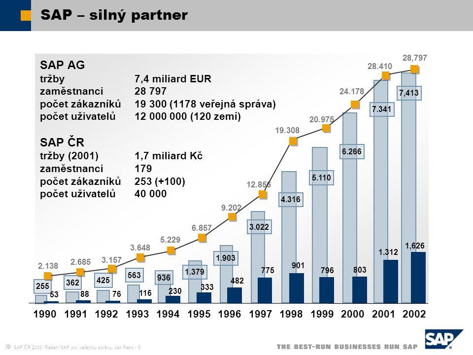  SAP ČR 2003, Řešení SAP pro veřejnou správu, Jan Renc / 9 SAP – silný partner SAP AG tržby 7,4 miliard EUR zaměstnanci 28 797 počet zákazníků19 300