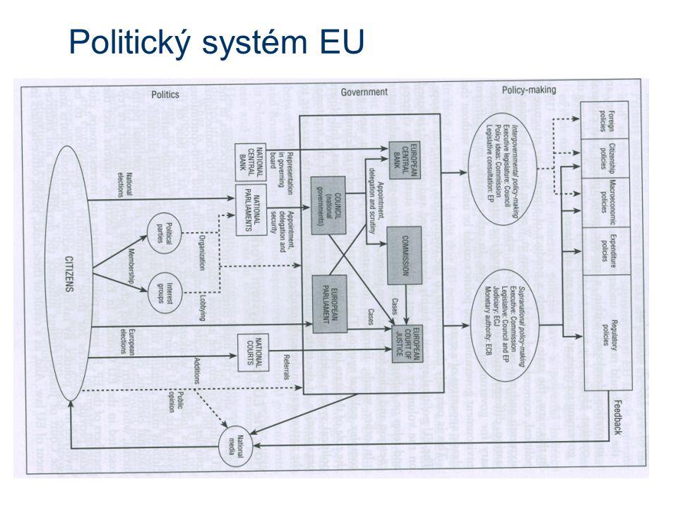 Politický systém EU