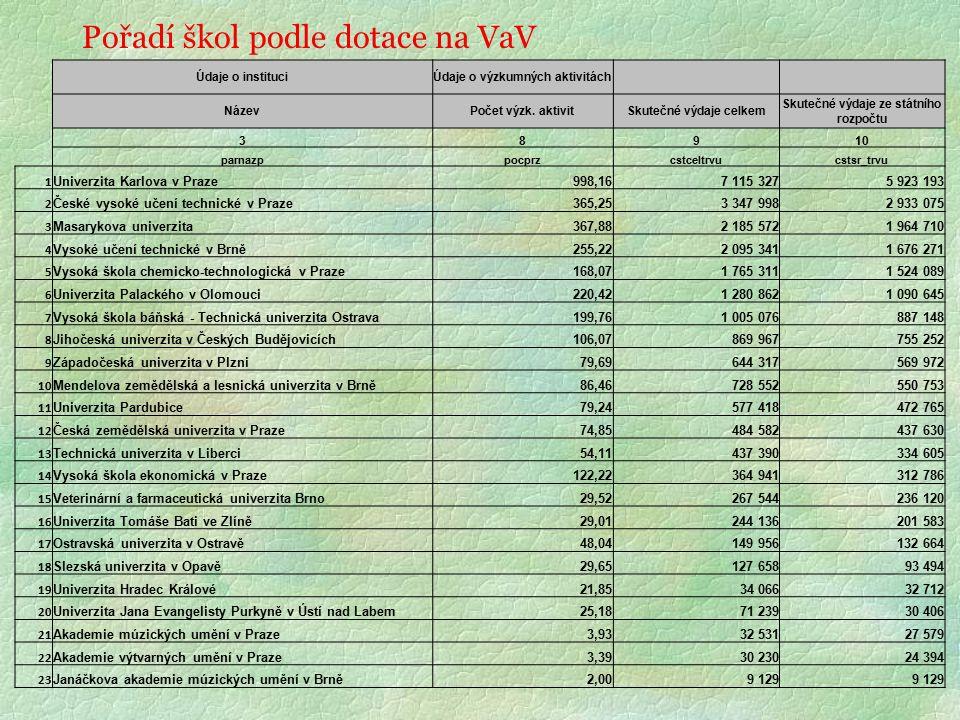 Pořadí škol podle dotace na VaV Údaje o instituciÚdaje o výzkumných aktivitách NázevPočet výzk.