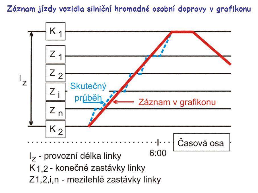 Konstrukční prvky grafikonu při změně cestovní rychlosti pro spoj procházející centrem města