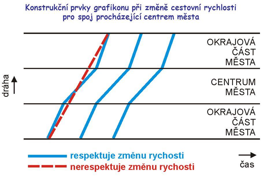 Konstrukční prvky grafikonu při změně rychlosti jízdy po skončení špičky