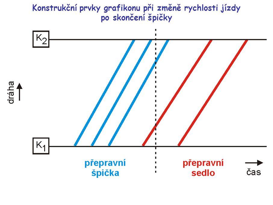 Linkový grafikon dopravy G … označení místa garáže; K 1 – K 2 … konečné zastávky linky; Z 1 – Z i … mezilehlé zastávky na lince; 1 – 5 … pořadové číslo vozidla na lince; i sed … interval v sedle; i šp … interval ve špičce; t k … obratová doba; t s … doba spoje; t o … oběžná doba; l z … provozní délka linky