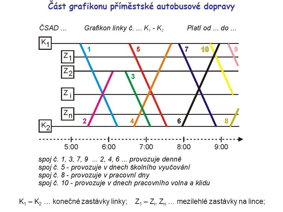 Traťový grafikon dopravy K 1 – K 4 … konečné zastávky jednotlivých linek