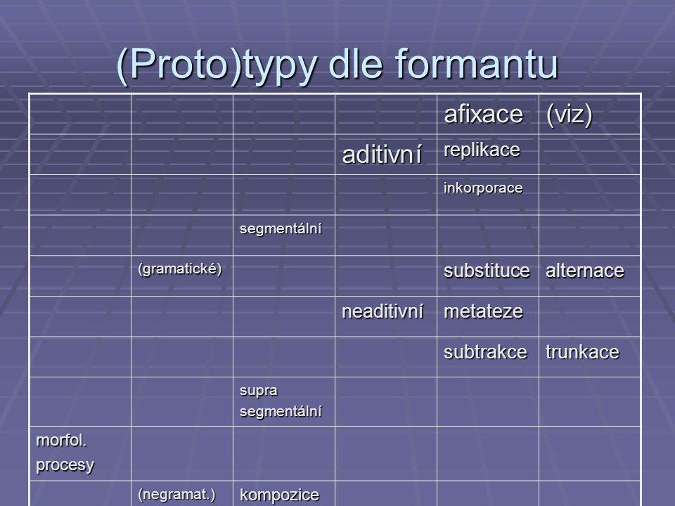 (Proto)typy dle formantu afixace(viz) aditivníreplikace inkorporace segmentální (gramatické)substitucealternace neaditivnímetateze subtrakcetrunkace s