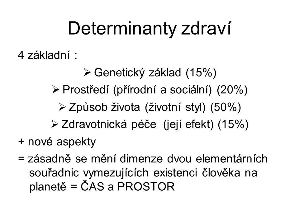 Determinanty zdraví 4 základní :  Genetický základ(15%)  Prostředí (přírodní a sociální) (20%)  Způsob života (životní styl) (50%)  Zdravotnická p