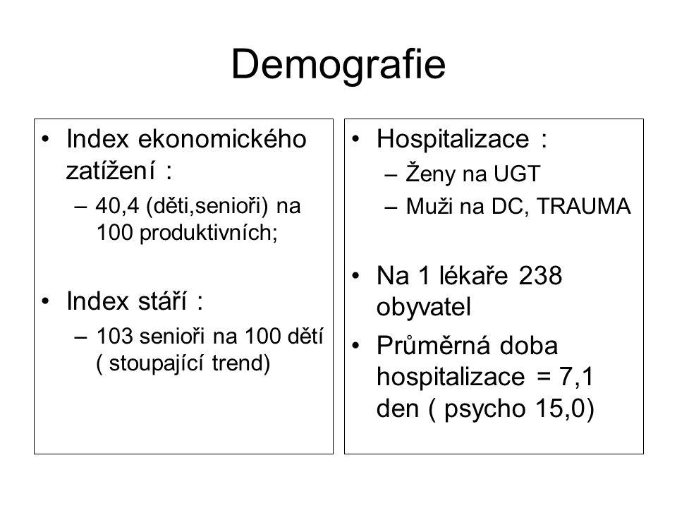 Demografie Index ekonomického zatížení : –40,4 (děti,senioři) na 100 produktivních; Index stáří : –103 senioři na 100 dětí ( stoupající trend) Hospita