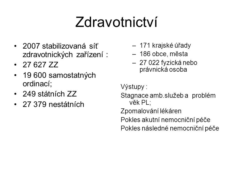 Zdravotnictví 2007 stabilizovaná síť zdravotnických zařízení : 27 627 ZZ 19 600 samostatných ordinací; 249 státních ZZ 27 379 nestátních –171 krajské