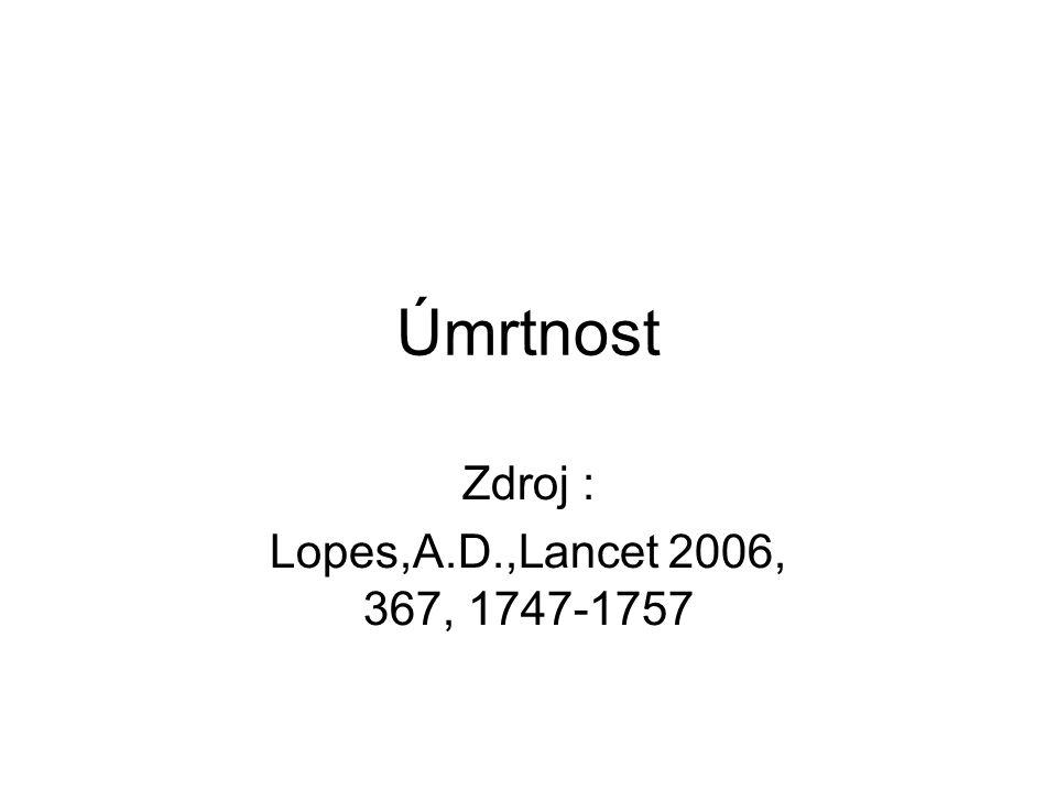 Úmrtnost Zdroj : Lopes,A.D.,Lancet 2006, 367, 1747-1757