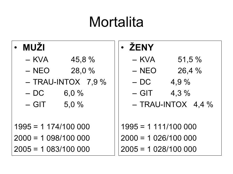 """Podíl na celkové úmrtnosti v ČR 1.Úrazy a jiné zevní příčiny smrti … 7% 2.Onkologická onemocnění … cca 25% 3.Kardiovaskulární choroby … cca 50% KVCH patří mezi typické multifaktoriálně podmíněné patologie, jejichž vznik a klinický průběh nelze vysvětlit """"nějakým příčinným vztahem, neboť se na nich podílí """"pleáda vzájemně se prolínajících biologických a psychosociálních determinant"""