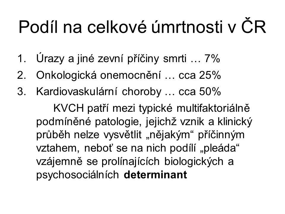 Podíl na celkové úmrtnosti v ČR 1.Úrazy a jiné zevní příčiny smrti … 7% 2.Onkologická onemocnění … cca 25% 3.Kardiovaskulární choroby … cca 50% KVCH p