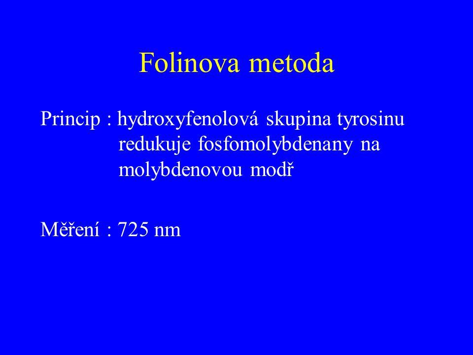 Folinova metoda Princip : hydroxyfenolová skupina tyrosinu redukuje fosfomolybdenany na molybdenovou modř Měření : 725 nm