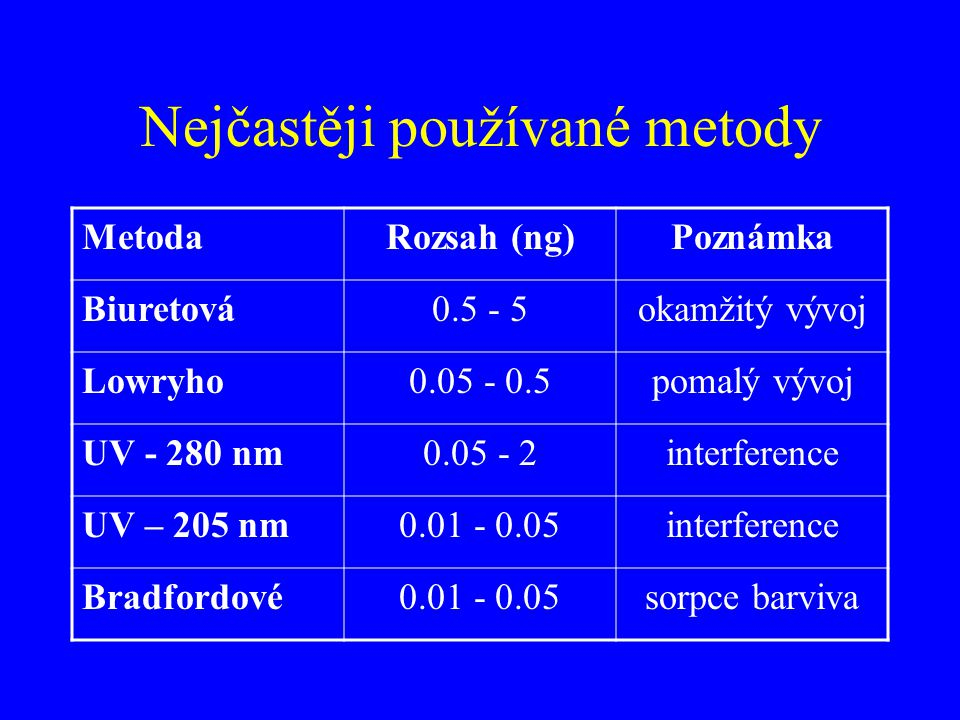 Nejčastěji používané metody MetodaRozsah (ng)Poznámka Biuretová0.5 - 5okamžitý vývoj Lowryho0.05 - 0.5pomalý vývoj UV - 280 nm0.05 - 2interference UV